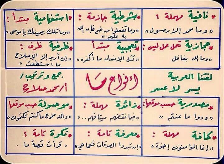 أنواع ما في اللغة العربية قواعد Arabic Language Language Grammar