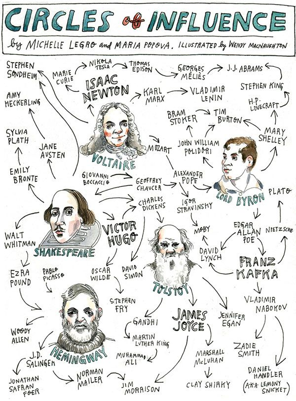 Awesome Infographic: Six Degrees of Inspiration, Voltaire to Moby via @Flint Public Library