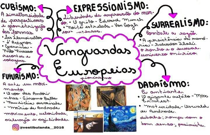 Mapa Mental De Historia Da Arte Vanguardas Europeias Com