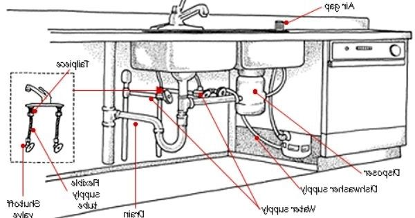 Plumbing Under Kitchen Sink Diagram Manual Guide