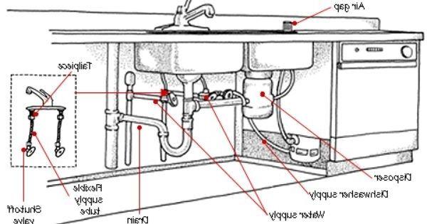 kitchen sink drain granite tops plumbing double diagram ideas in 2019