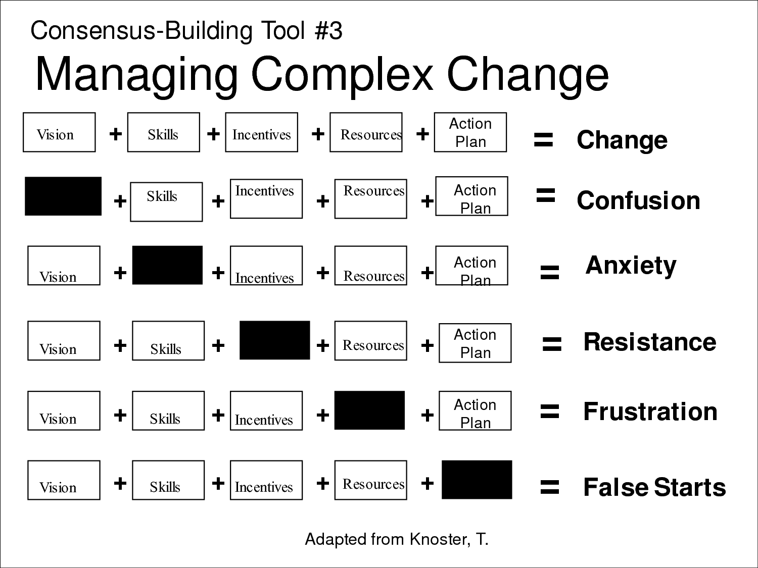 Managing Complex Change Matrix