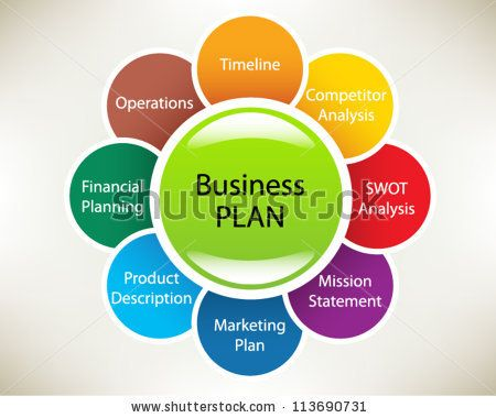 Business Plan In A Sphere: Timeline, Operations, Financial ...