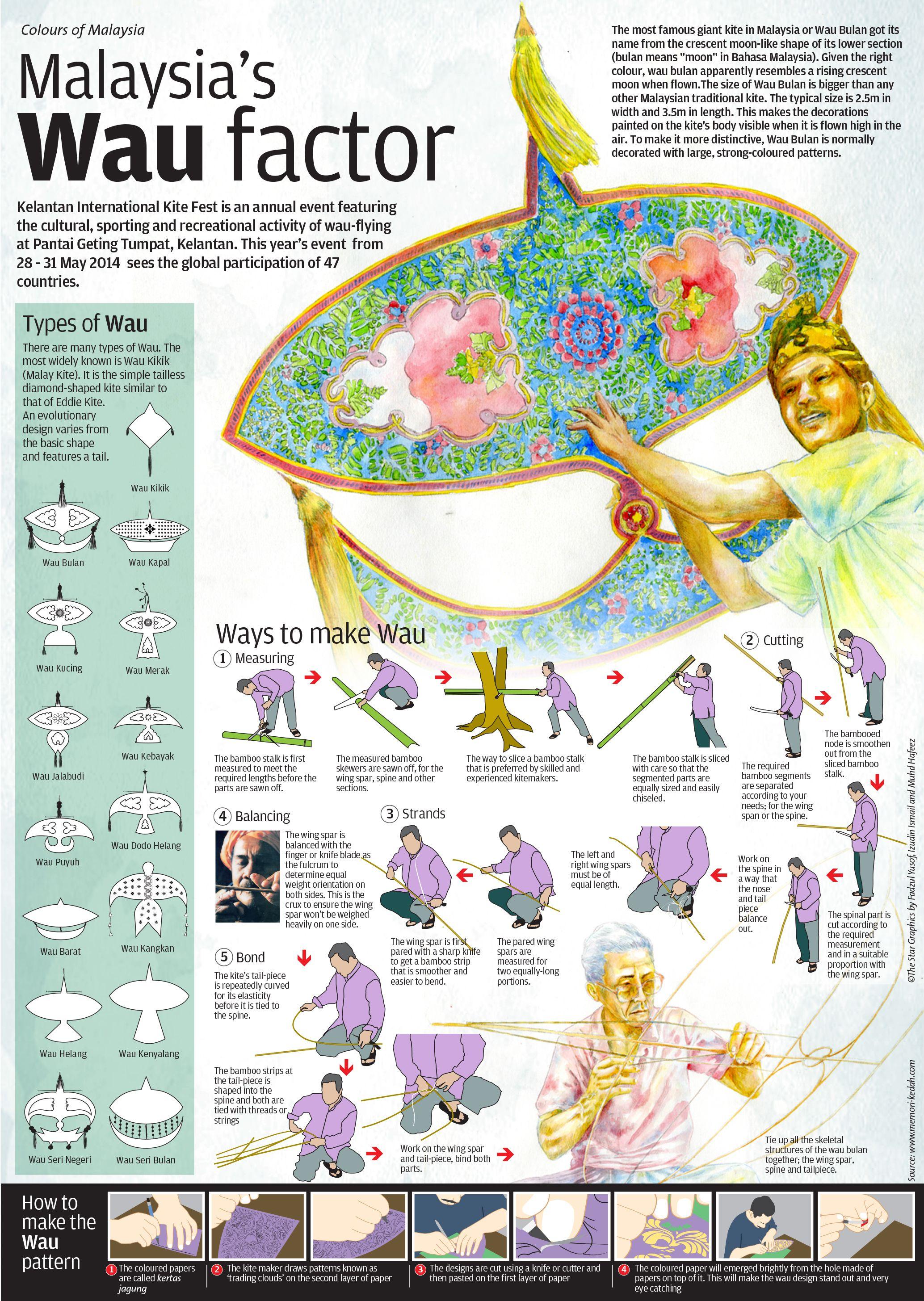 Wau Kite How They Make It Kite Making Kite Chinese New Year
