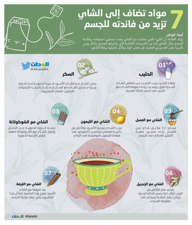 مواد تزيد من فائدة الشاي للجسم صحة انفوجرافيك انفوجرافيك عربي Map Map Screenshot