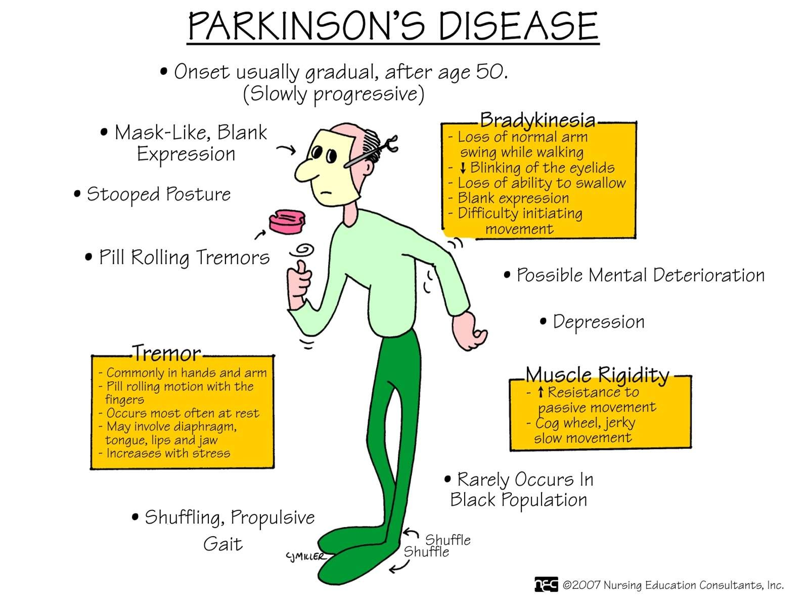 Parkinsons Disease Nursing Pinterest Medical Med Surg Taco Circulator Pump Wiring Diagram