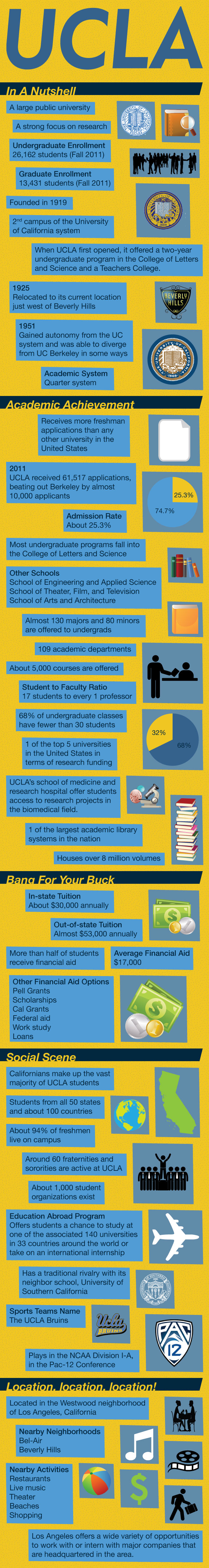 Nice Blogpost About University Of California In Los Angeles Ucla Infographic By Mowpages Ucla University Of California Usa University