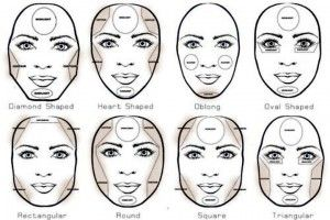 Makeup face shape chart makeup now art just do it contouring