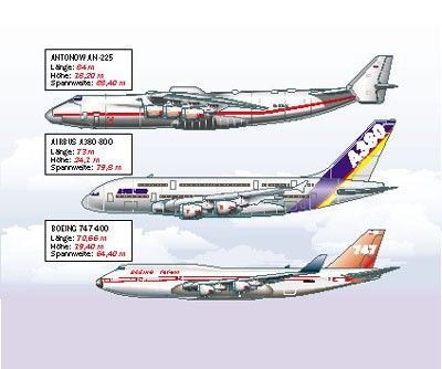 Compare Size Antonov An 225 Airbus A380 800 And Boeing 747 400