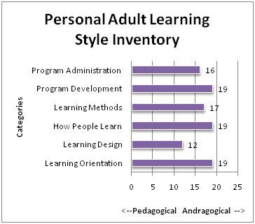 working adult learners learning style inventory learning  the personal adult learning style inventory a self assessment developed by dr knowles