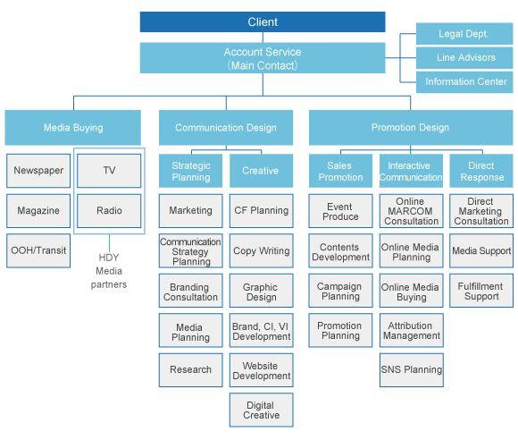 team organizational structure - Google Search Organizational