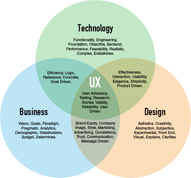 Venn Diagram Of Business Technology And Design Intersection In Ux