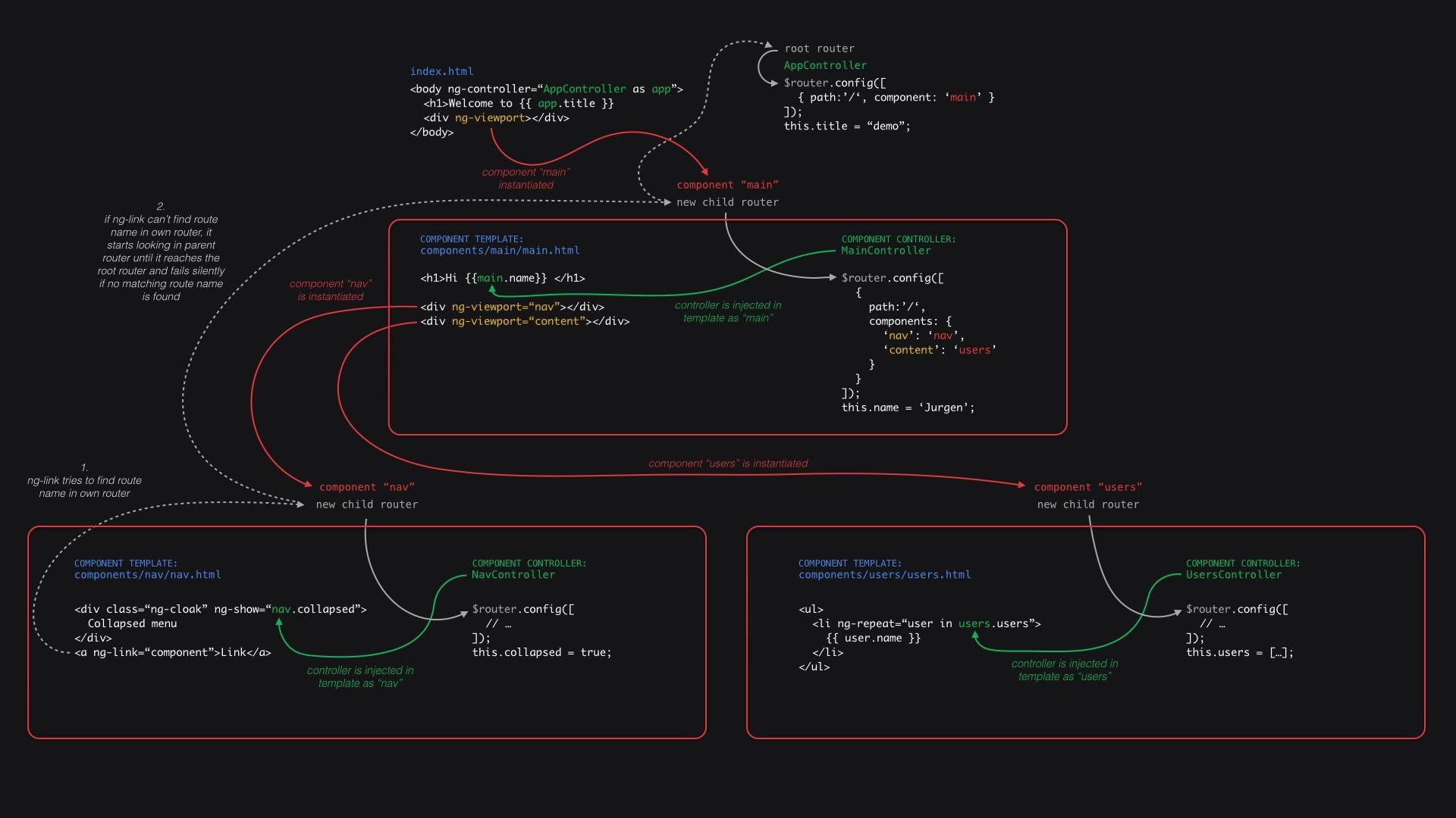 Angular Code Coding Color Codes Css Html Javascript
