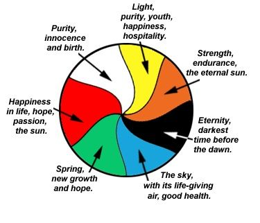 Meaning Of Colors For Ukrainian Easter Eggs See What The Symbols
