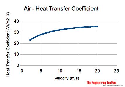Air Heat Transfer Coefficient Heat Transfer Heat Transfer