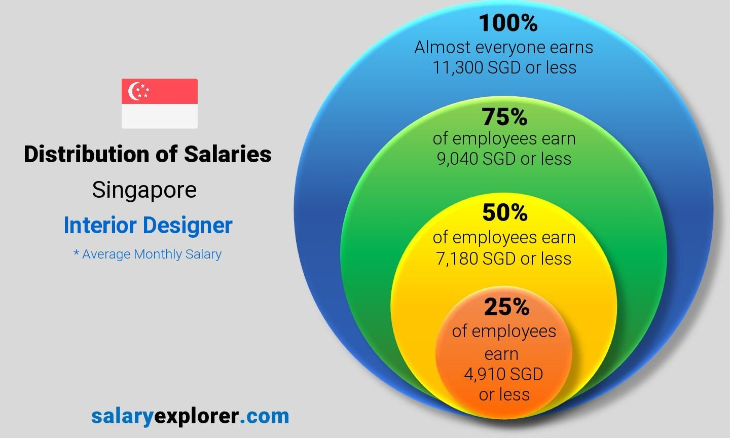 Awesome Architect And Interior Designer Salary In Singapore And Review Di 2020