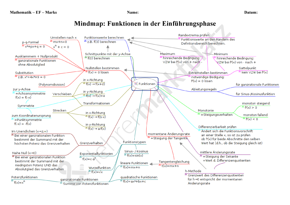 Mindmap: Funktionen in der Einführungsphase (Analysis) – Mathematik ...