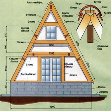 Каркасный дом типа «Шалаш»: проект с фото и описание ...