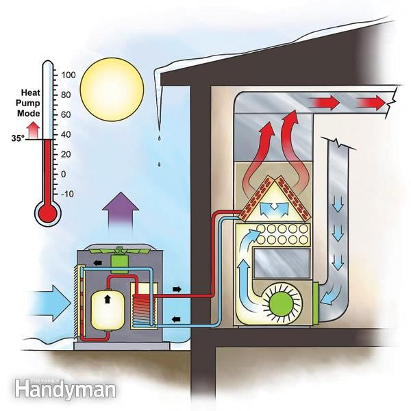 Our Team All Weather Heating Air Solar Vacaville Solano