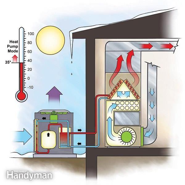 Efficient Heating Duel Fuel Heat Pump Efficient Heating Heat Pump Heating And Cooling