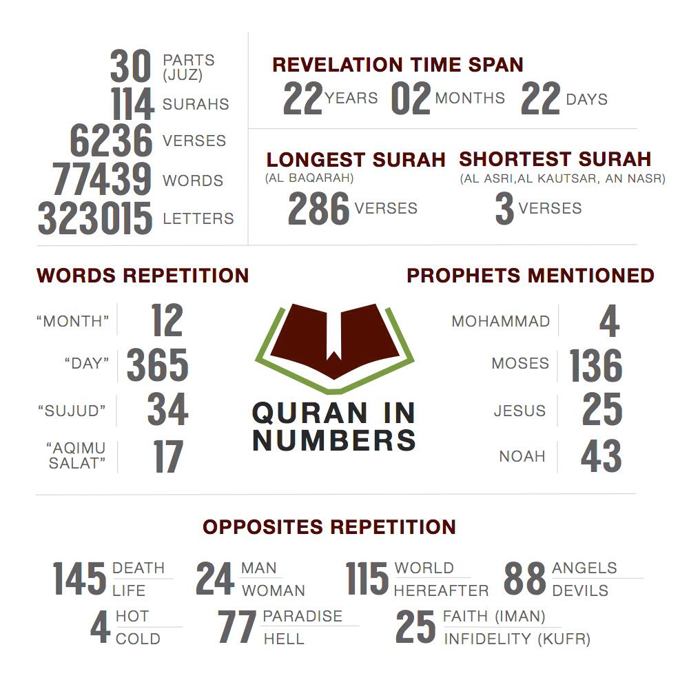 Quran in numbers