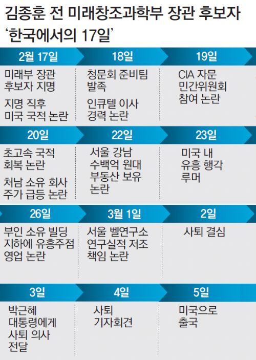 """[단독] 김종훈 """"사퇴쇼? 아내가 울고 있다"""" : 동아닷컴'"""