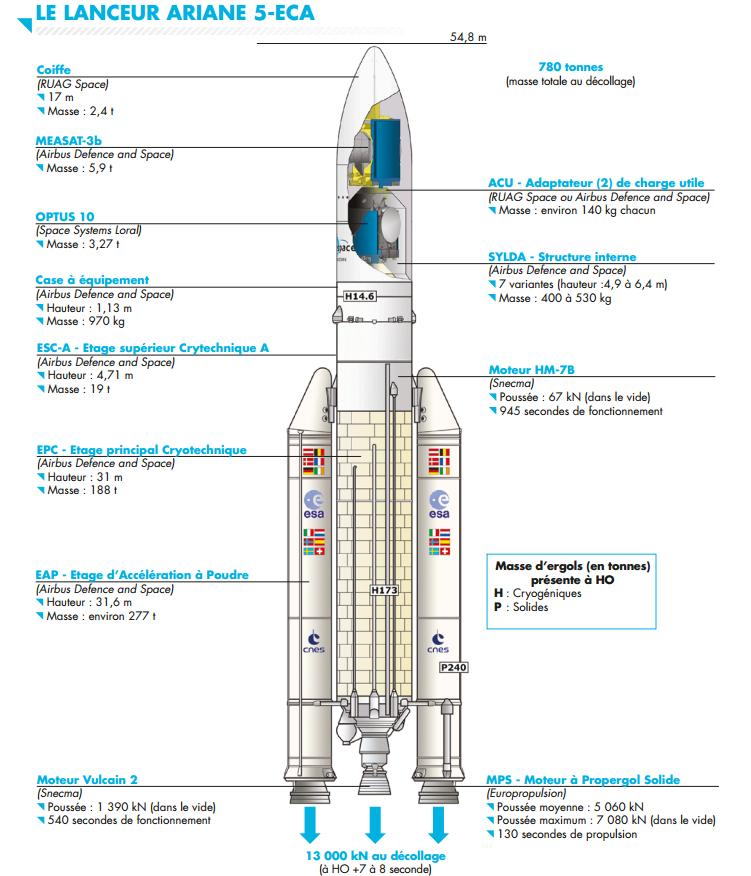 Projet ciii 3 maquette de fus e espace pinterest fus e vaisseau spatial et espace - Dessin d une fusee ...