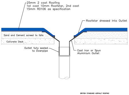 Mastic Asphalt Cold Concrete Deck Rainwater Outlets Concrete Deck Concrete Roofing
