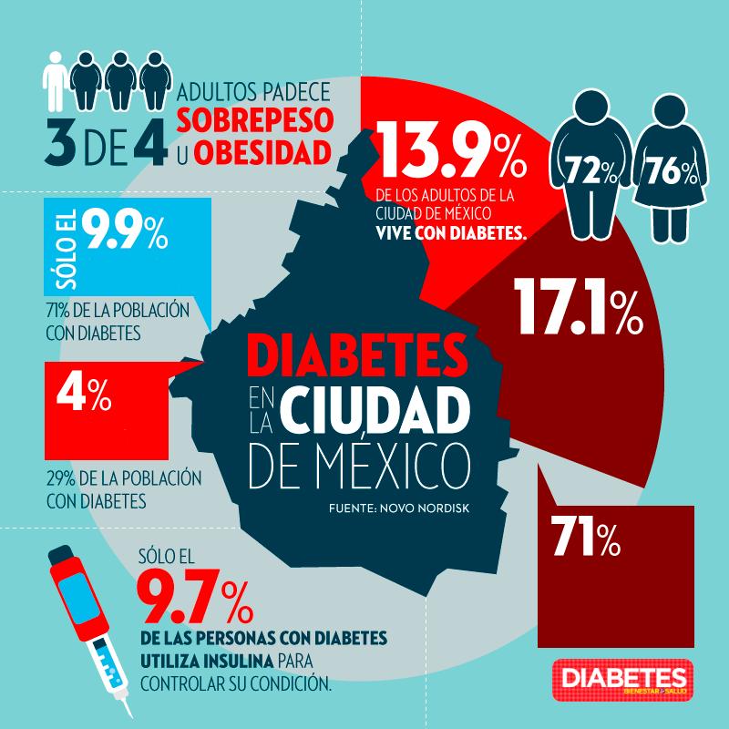 La Diabetes en la ciudad de México - Diabetes, bienestar y