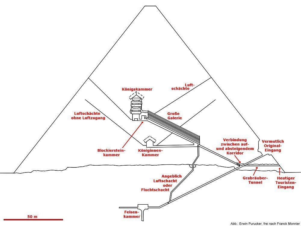 Warum Wurden Pyramiden Gebaut