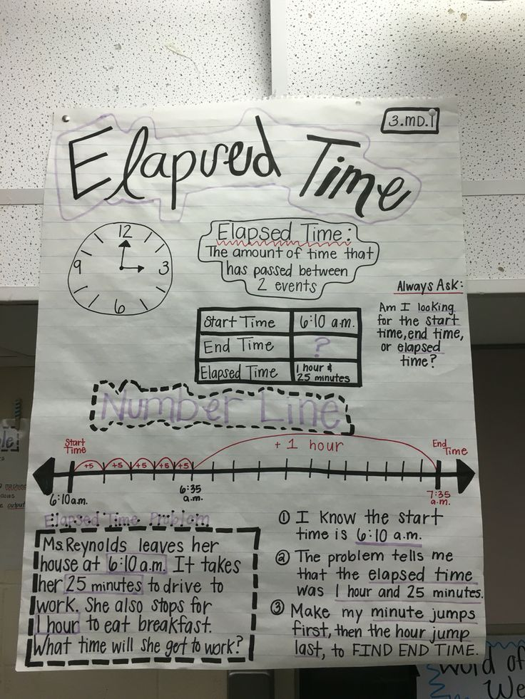 3.MD.1 elapsed time anchor chart! | Fabulous Fourth Grade | Pinterest