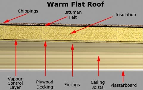 Best Warm Flat Roof Diy Pinterest Flat Roof House And 640 x 480