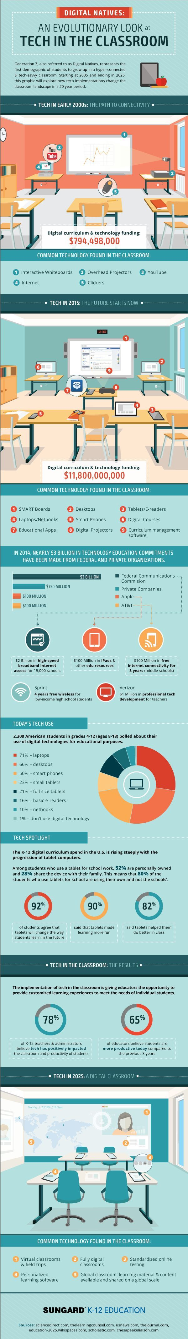 Educational infographic Big Think Classroom technology