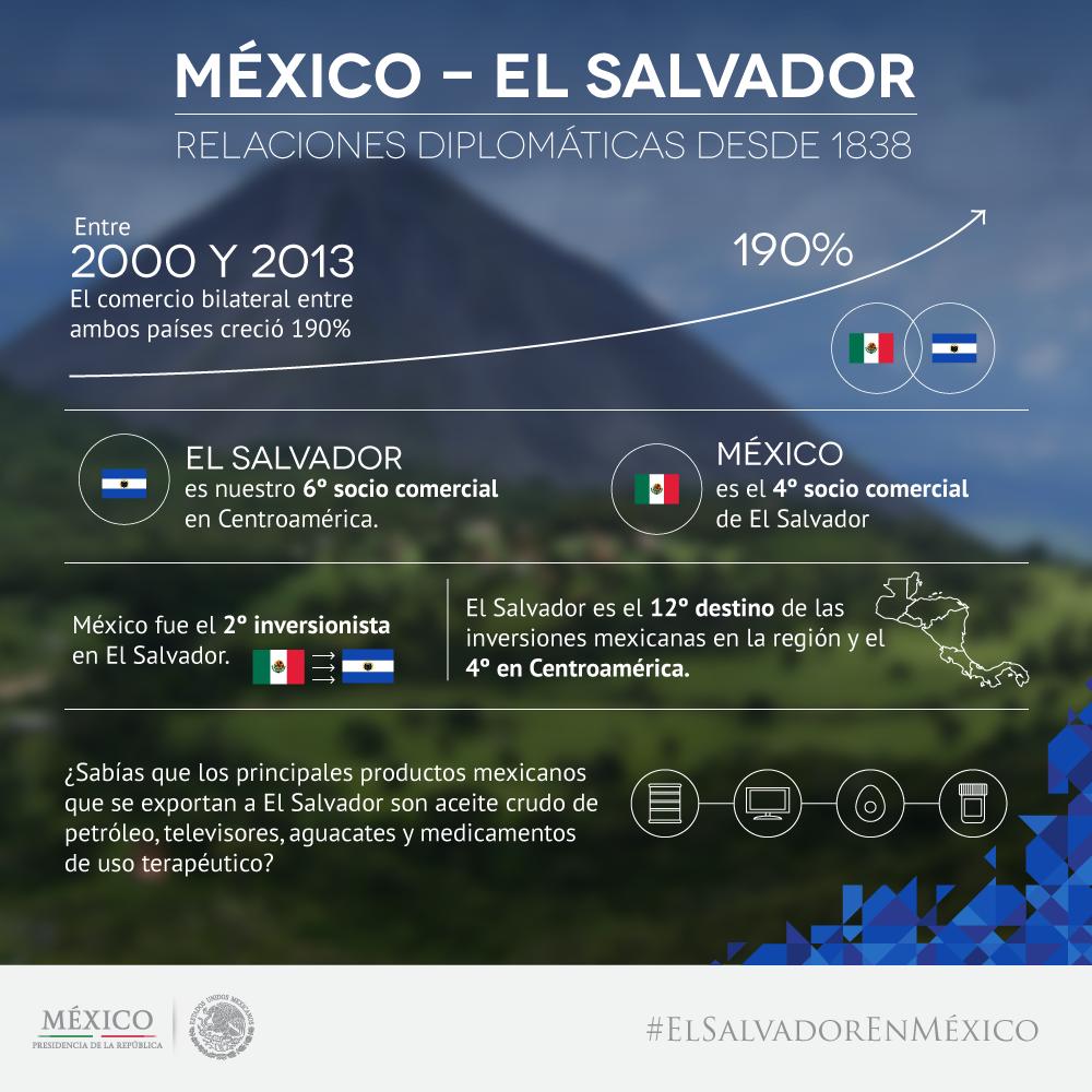 #ElSalvadorEnMéxico