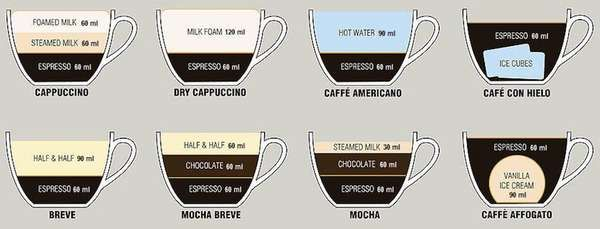 Espresso Measurement Charts This Coffee Recipe Guide Visualizes Ing Ratios Gallery