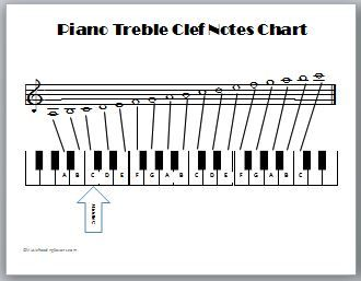 Piano Treble Clef Notes Chart  Learn At Home    Treble