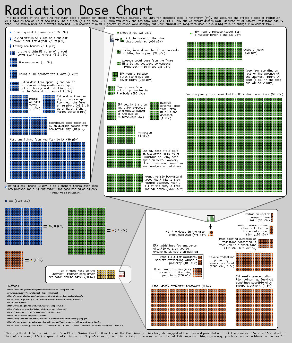 Radiation Dose Chart Radiation Dose Radiation Exposure Radiation