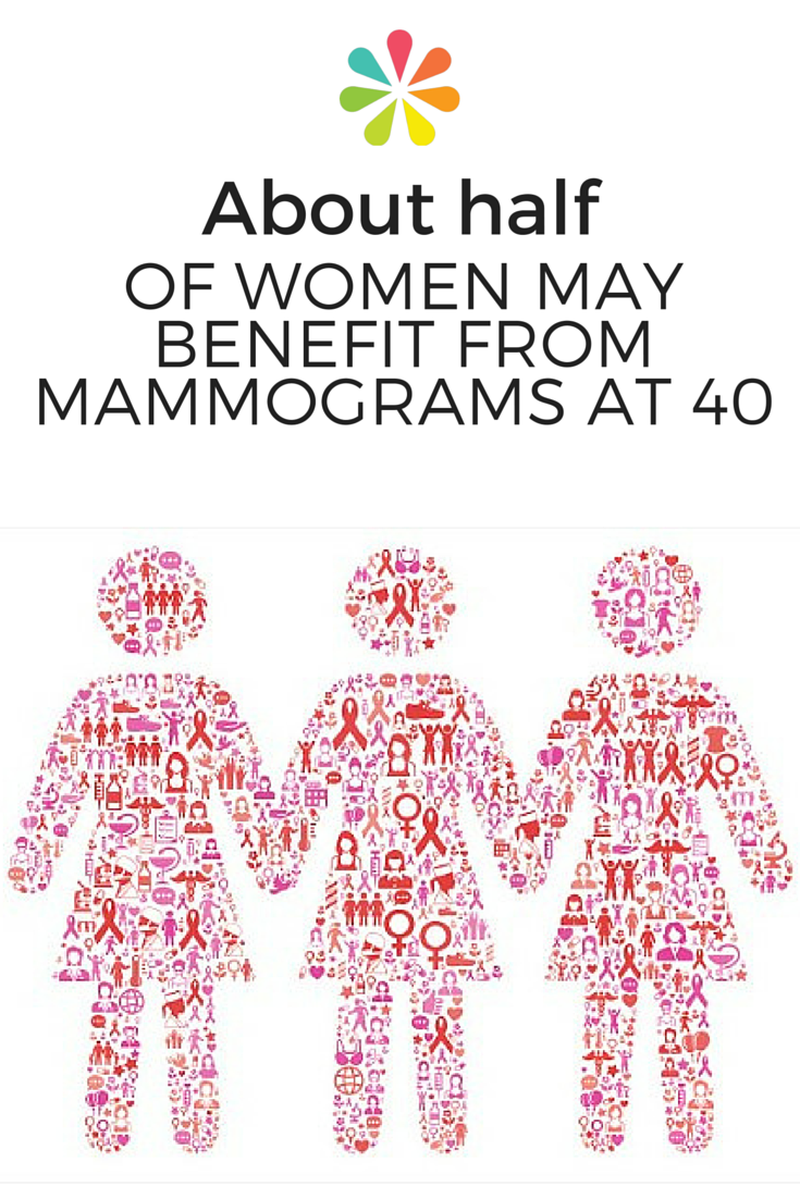 About Half of Women May Benefit From Mammograms at 40