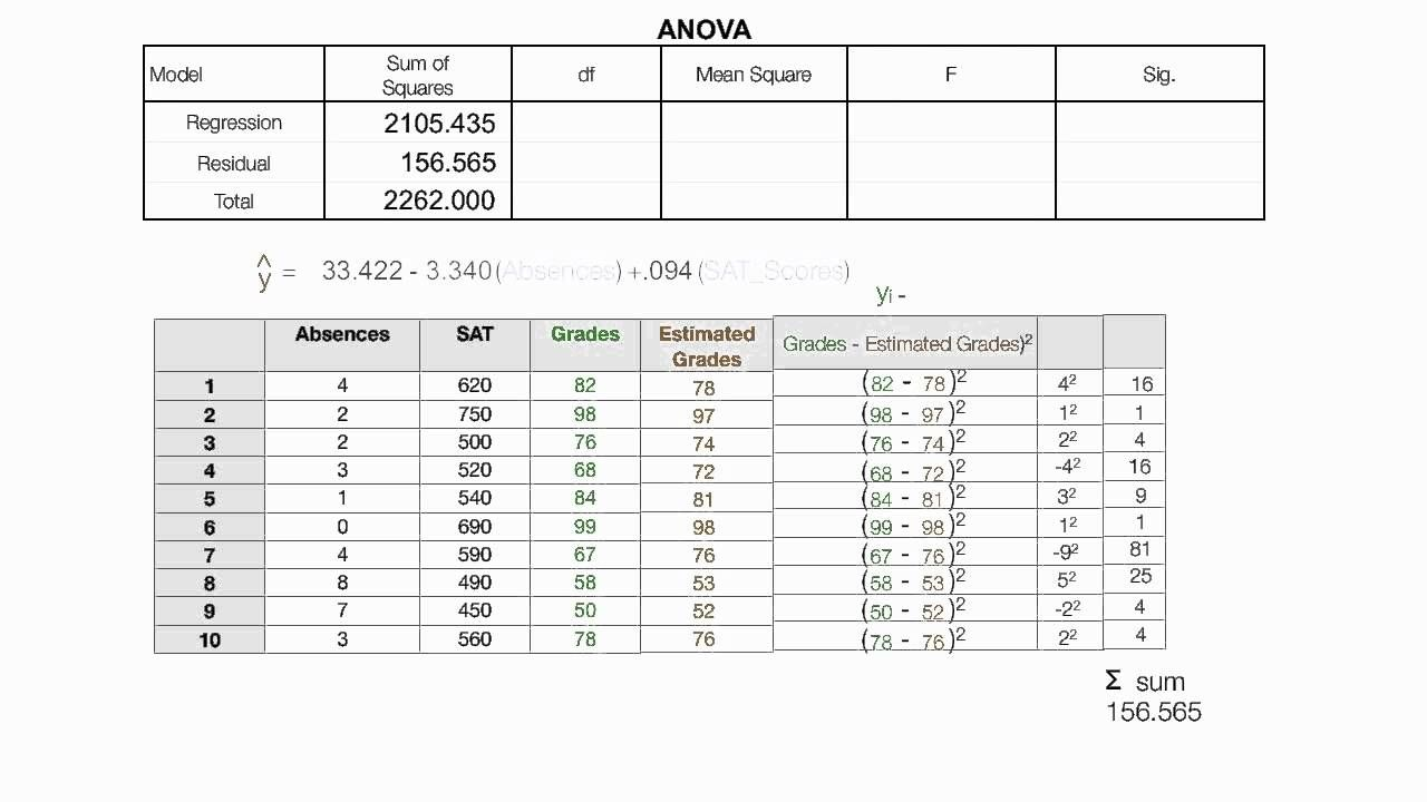 How To Read The Anova Table Used In Spss Regression Regression