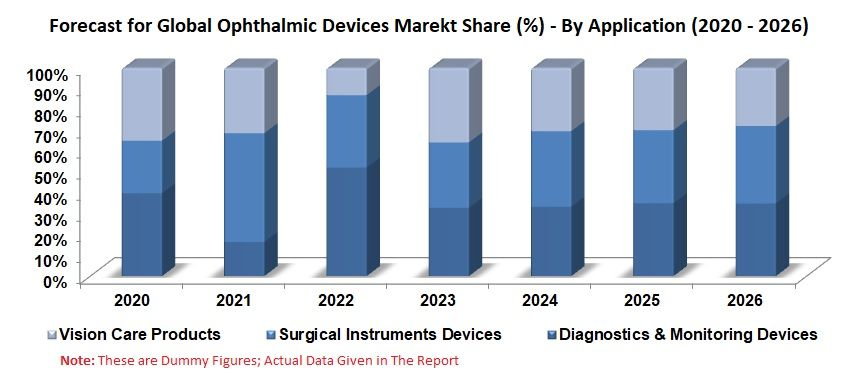 Ophthalmic Devices Market Global Forecast By Application Products