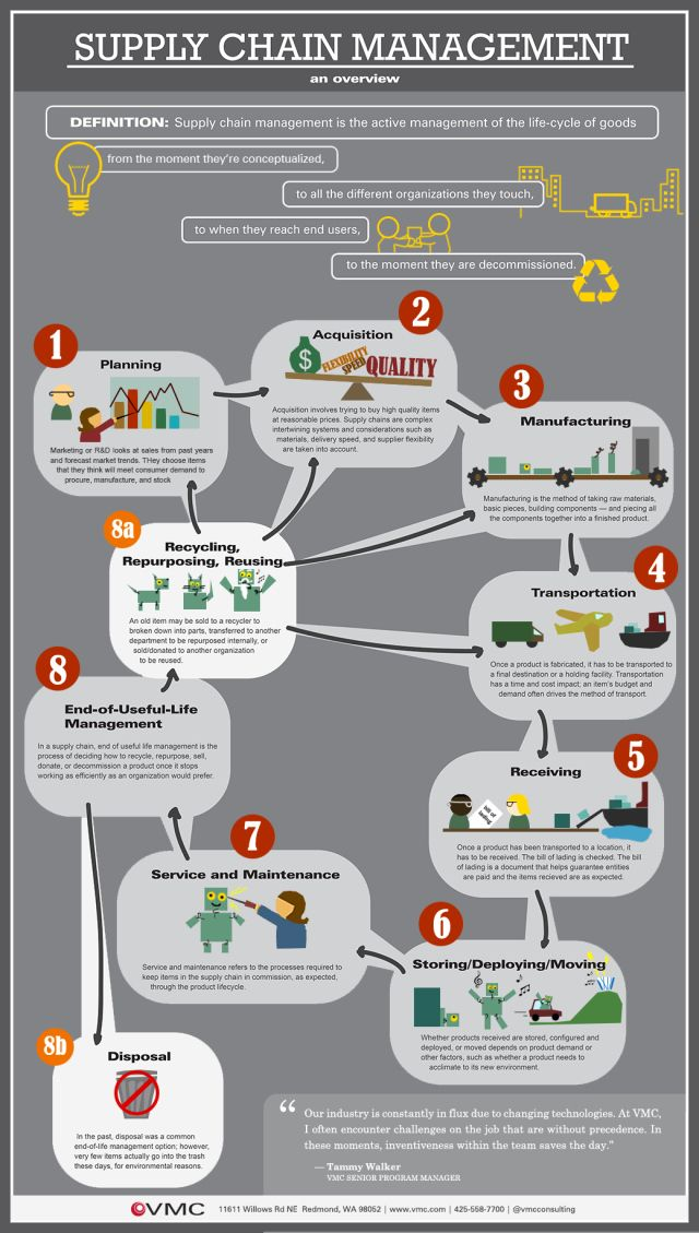 Vmc Supply Chain Infographic VmcCom  Quality