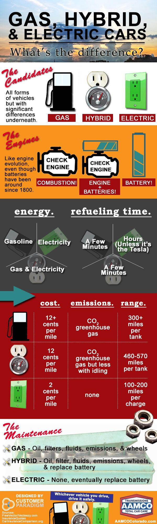 The Difference Between Gas Hybrid And Electric Cars This Will Be Helpful For