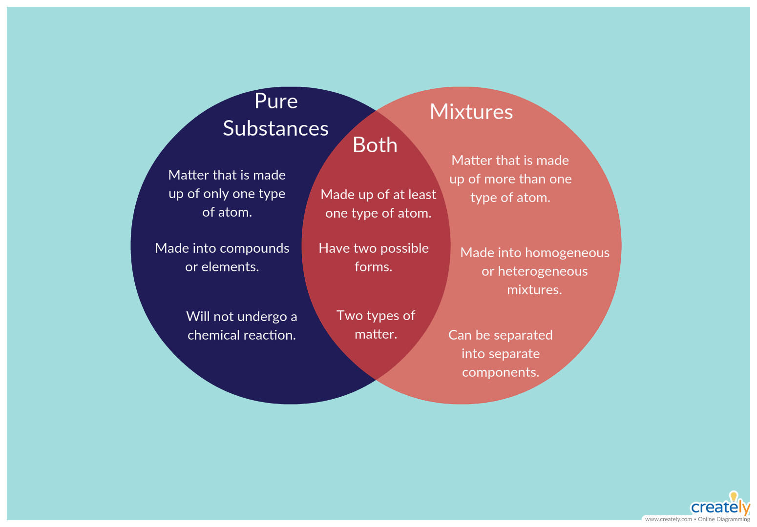 Pure Substances and Mixtures - Comparing and contrasting of pure ...