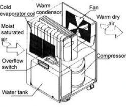 how to fix a dehumidifier
