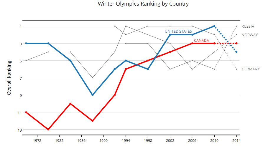 Pin by Plotly on Sports | Winter Olympics, Olympics, Diagram