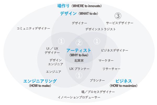 21世紀のイノベーションキャリアの地図 もっと見る