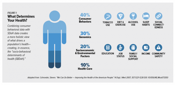 Health Is Social The Social Determinants Of Health At Himss19 Social Determinants Of Health Healthcare Business Health Business