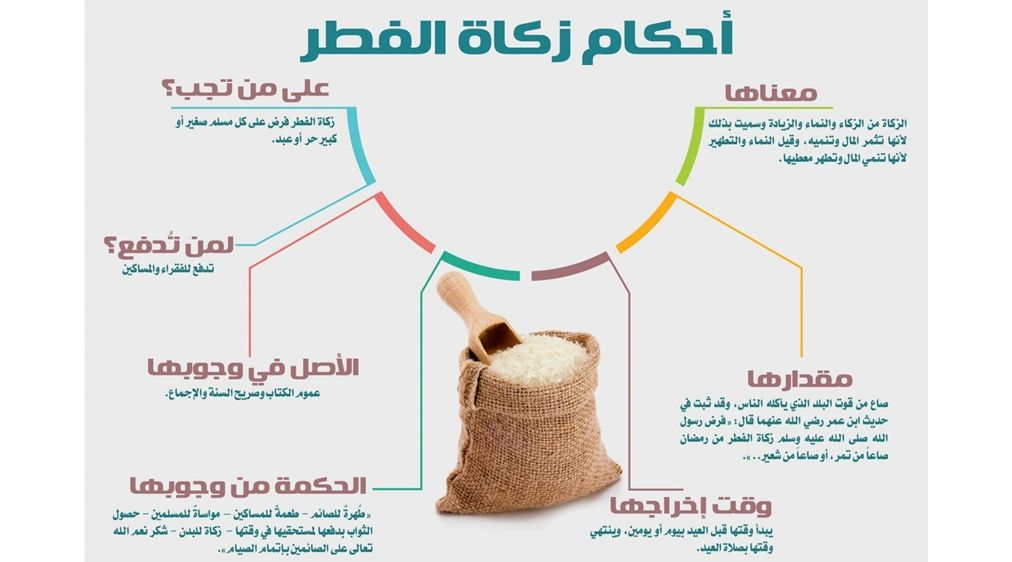 Pin By Hinda Bahi On Preferees Ramadan Islam Arabic Words
