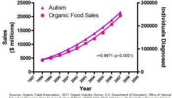 Autism: No, it's not caused by glyphosate or circumcision, but is likely in our genes