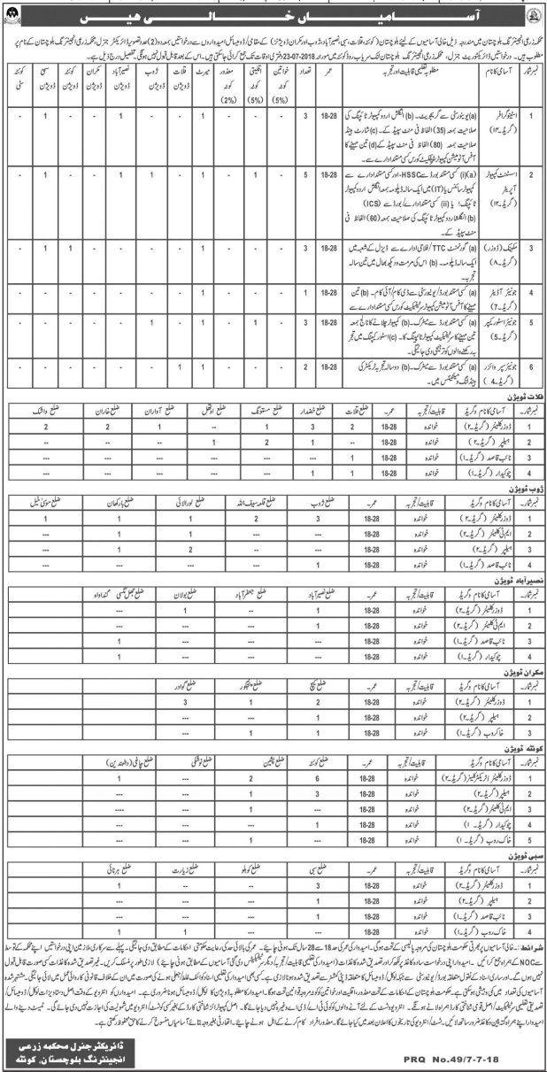 Agriculture Department Balochistan Jobs 2018 Latest